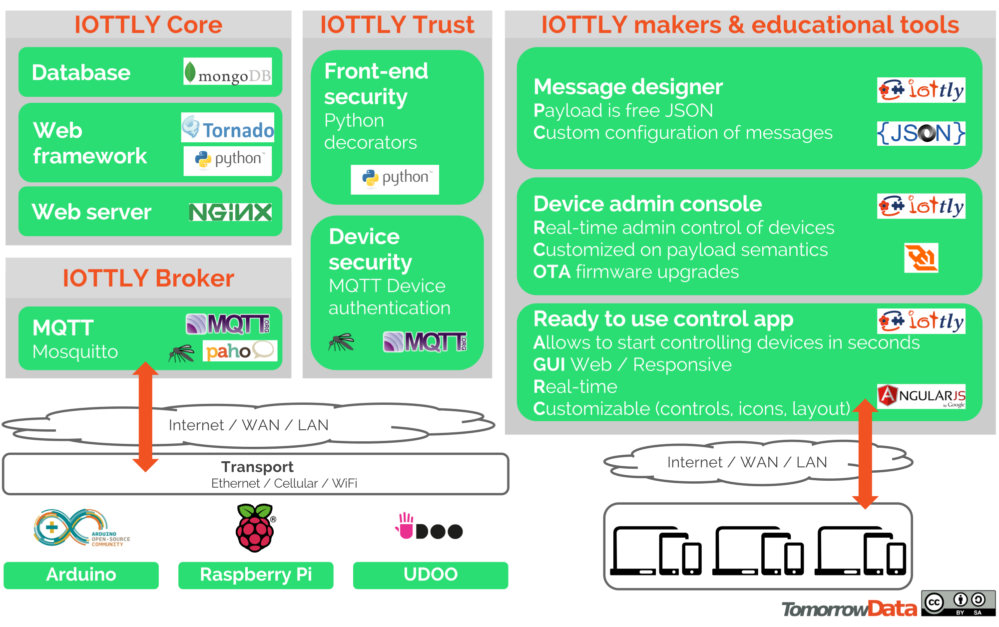 IOTTLY-for-Makers
