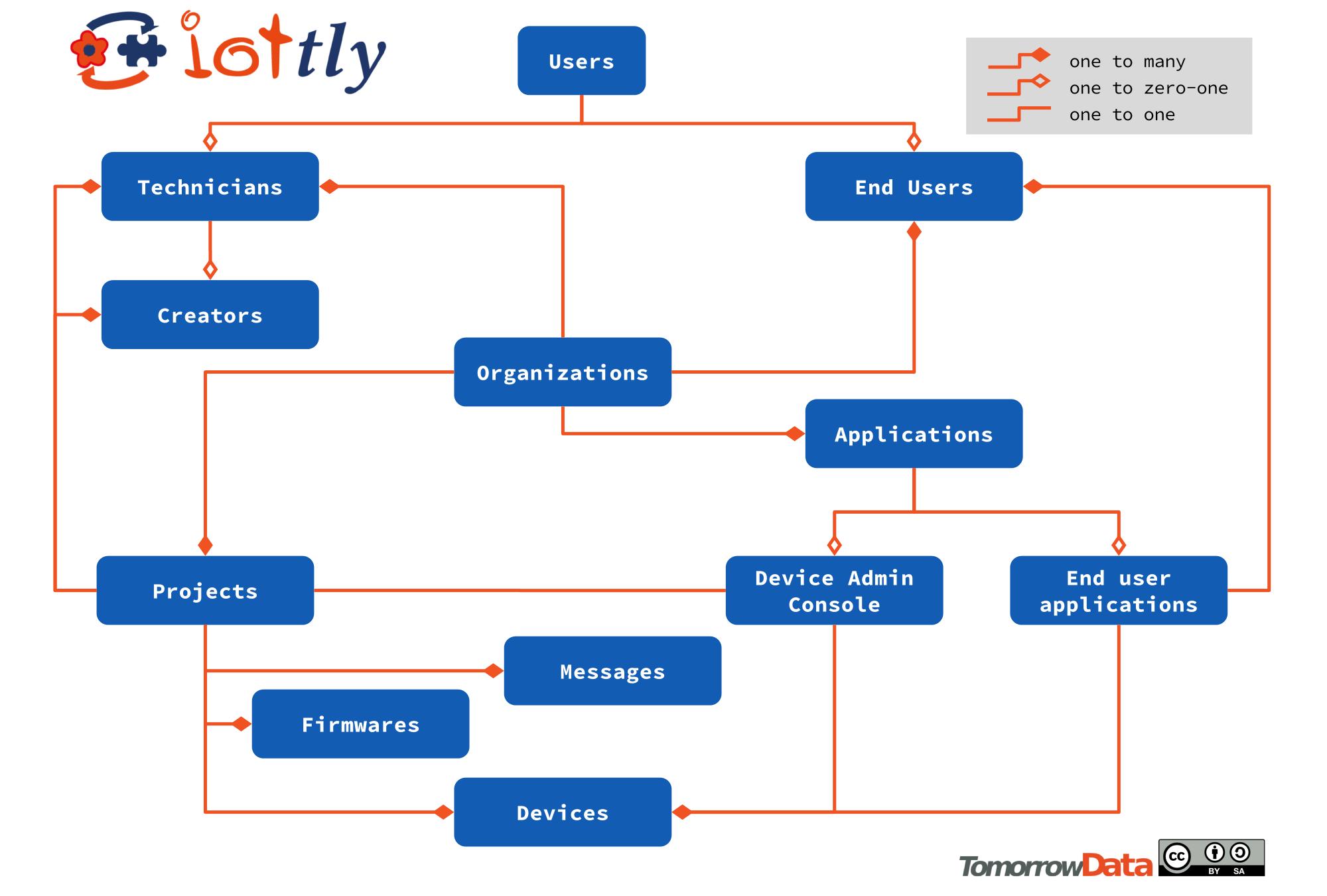 iottly-data-model